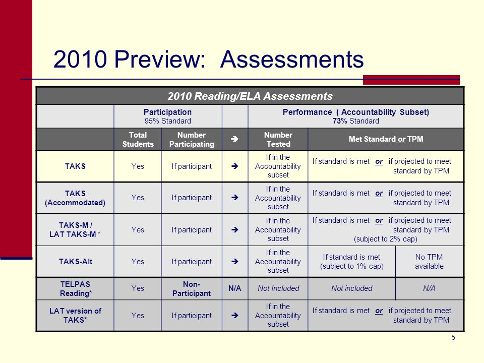 5 2010 Preview: Assessments * Students in their First Year in U.