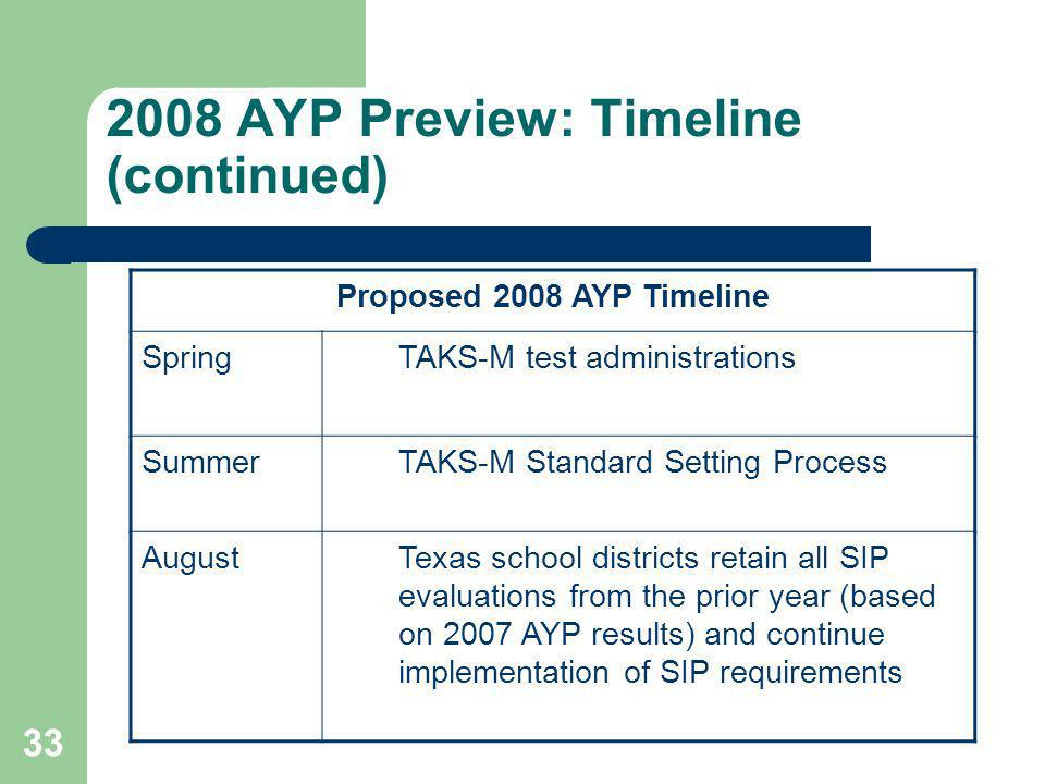 33 2008 AYP Preview: Timeline (continued) Proposed 2008 AYP Timeline Spring TAKS-M test administrations Summer TAKS-M Standard Setting Process AugustTexas school districts retain all SIP evaluations from the prior year (based on 2007 AYP results) and continue implementation of SIP requirements