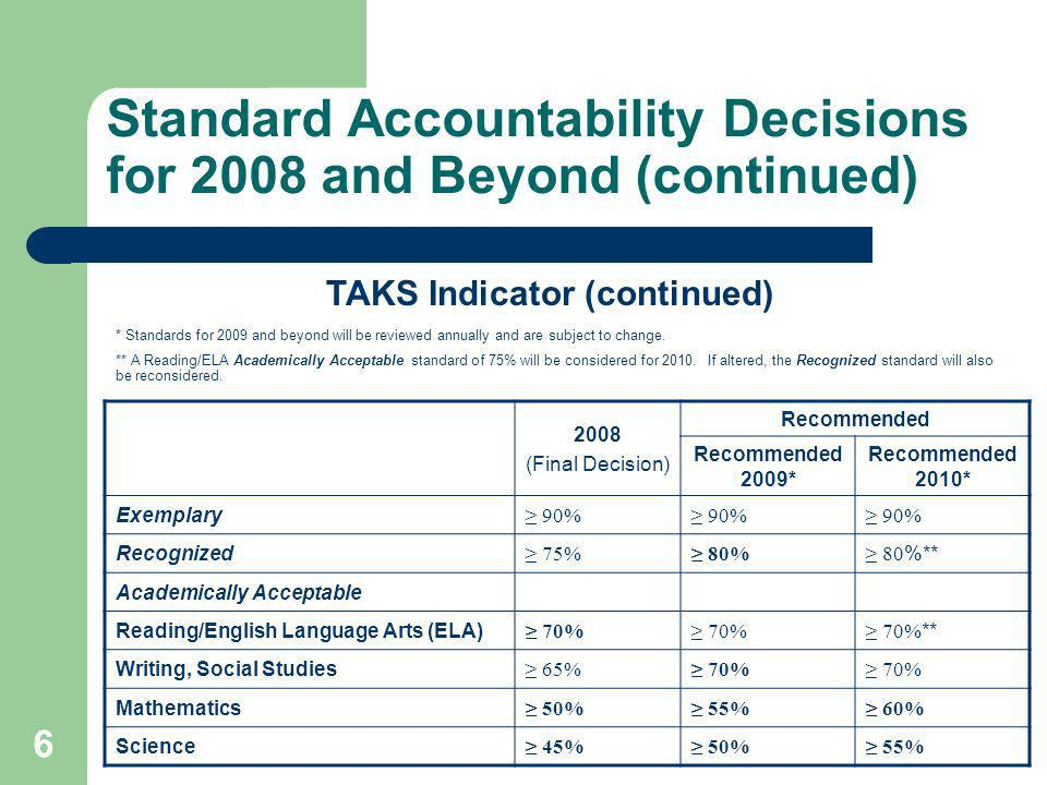 6 Standard Accountability Decisions for 2008 and Beyond (continued) 2008 (Final Decision) Recommended Recommended 2009* Recommended 2010* Exemplary 90% Recognized 75% 80% 80 %** Academically Acceptable Reading/English Language Arts (ELA) 70% 70% ** Writing, Social Studies 65% 70% Mathematics 50% 55% 60% Science 45% 50% 55% * Standards for 2009 and beyond will be reviewed annually and are subject to change.