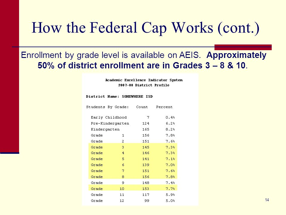 14 How the Federal Cap Works (cont.) Enrollment by grade level is available on AEIS.