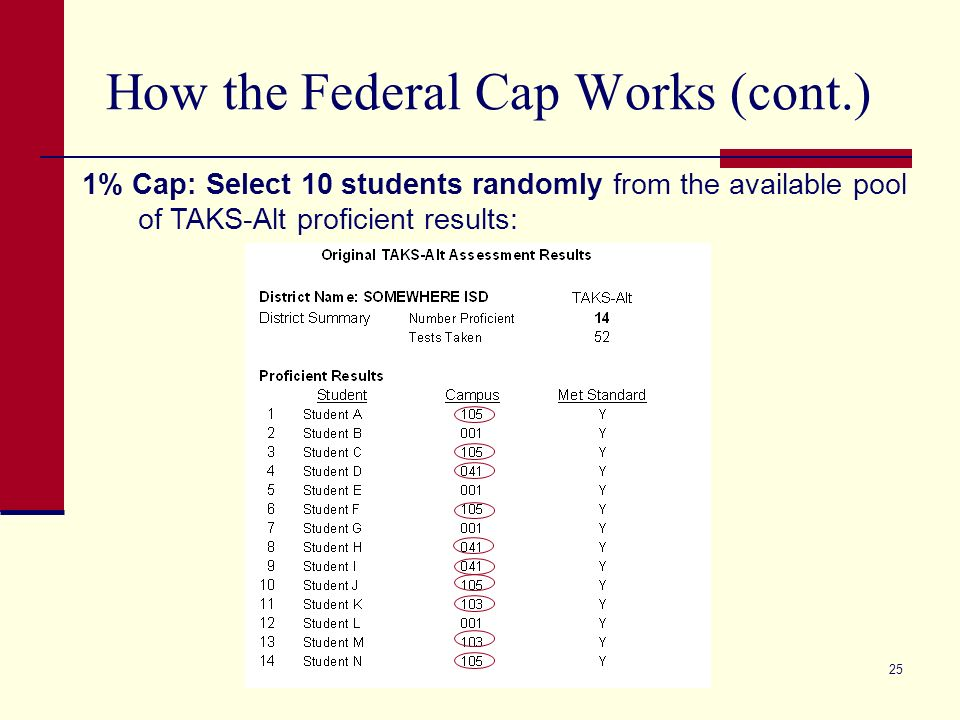 25 How the Federal Cap Works (cont.) 1% Cap: Select 10 students randomly from the available pool of TAKS-Alt proficient results: