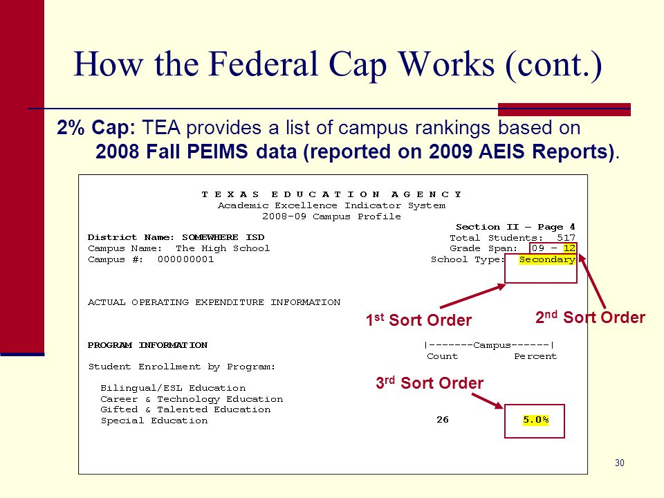 30 How the Federal Cap Works (cont.) 2% Cap: TEA provides a list of campus rankings based on 2008 Fall PEIMS data (reported on 2009 AEIS Reports).