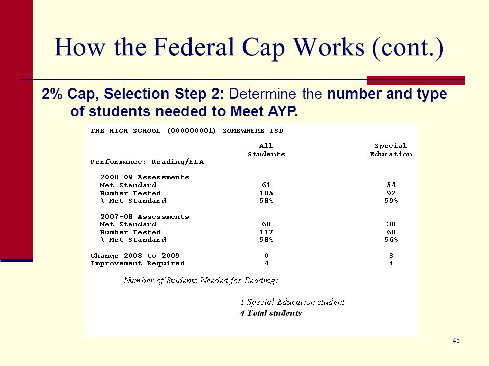 45 How the Federal Cap Works (cont.) 2% Cap, Selection Step 2: Determine the number and type of students needed to Meet AYP.