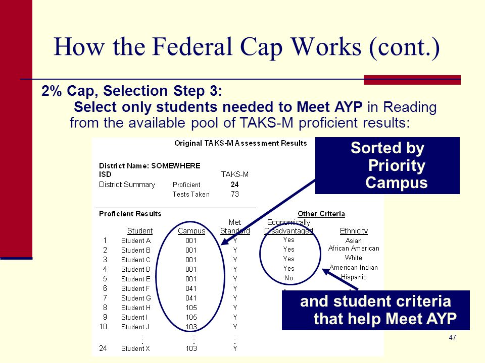 47 How the Federal Cap Works (cont.) 2% Cap, Selection Step 3: Select only students needed to Meet AYP in Reading from the available pool of TAKS-M proficient results: and student criteria that help Meet AYP Sorted by Priority Campus