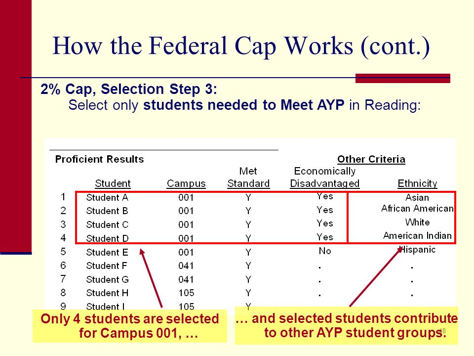48 How the Federal Cap Works (cont.) 2% Cap, Selection Step 3: Select only students needed to Meet AYP in Reading: Only 4 students are selected for Campus 001, … … and selected students contribute to other AYP student groups.