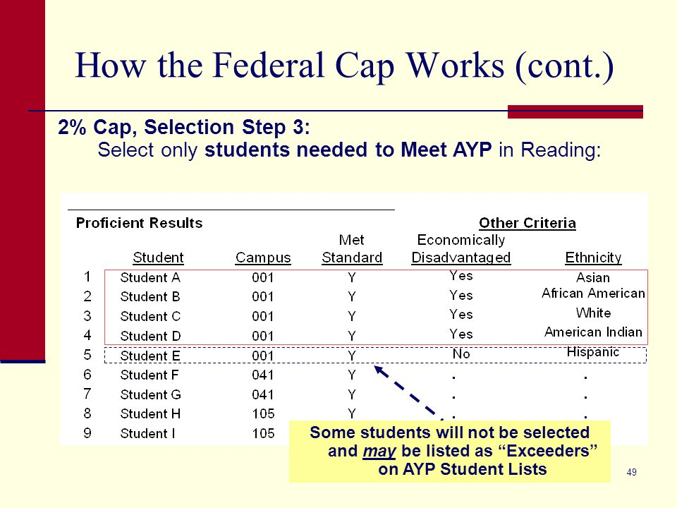 49 How the Federal Cap Works (cont.) 2% Cap, Selection Step 3: Select only students needed to Meet AYP in Reading: Some students will not be selected and may be listed as Exceeders on AYP Student Lists