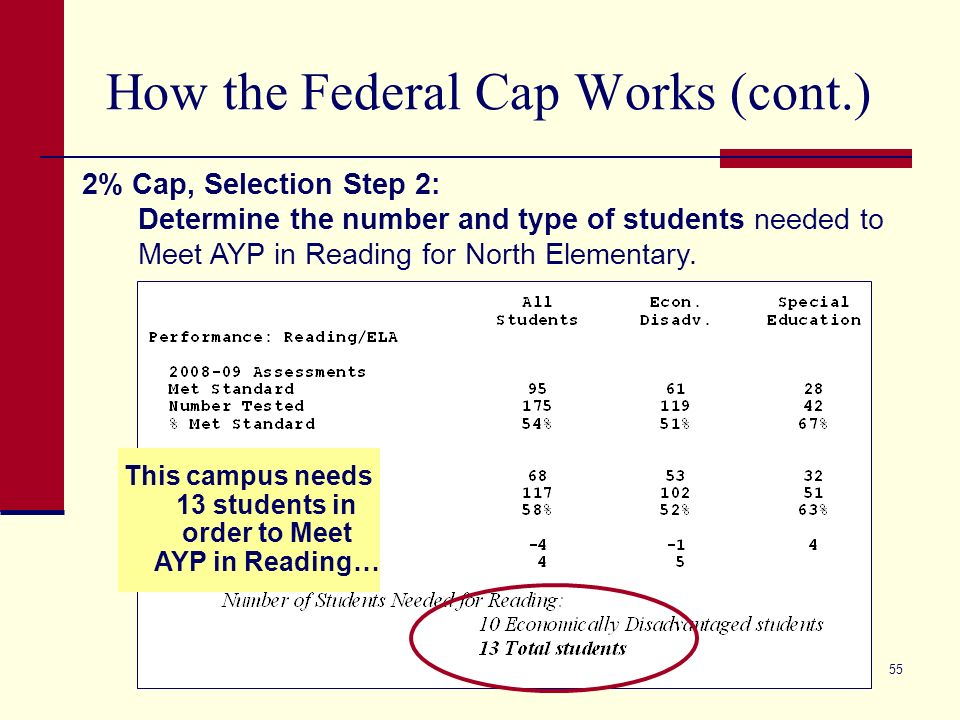 55 How the Federal Cap Works (cont.) 2% Cap, Selection Step 2: Determine the number and type of students needed to Meet AYP in Reading for North Elementary.