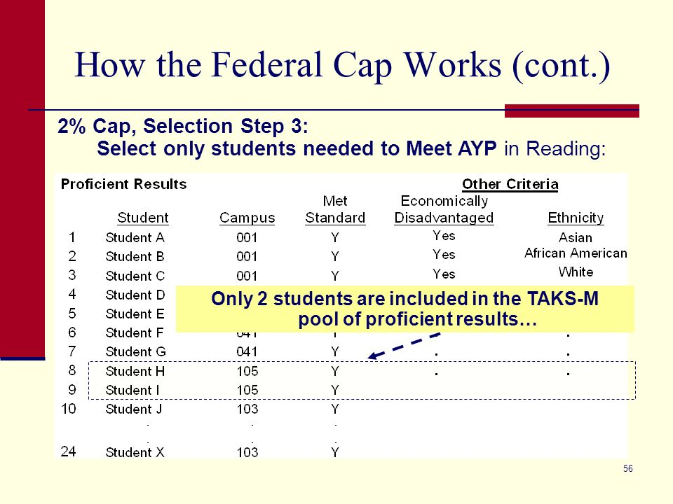 56 How the Federal Cap Works (cont.) 2% Cap, Selection Step 3: Select only students needed to Meet AYP in Reading: Only 2 students are included in the TAKS-M pool of proficient results…