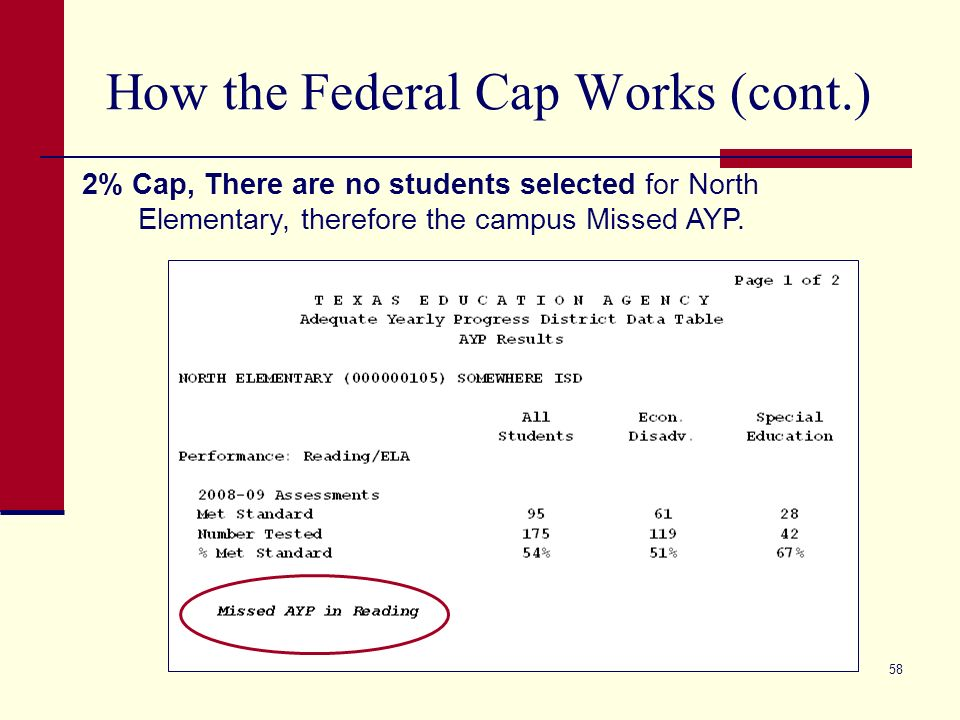 58 How the Federal Cap Works (cont.) 2% Cap, There are no students selected for North Elementary, therefore the campus Missed AYP.