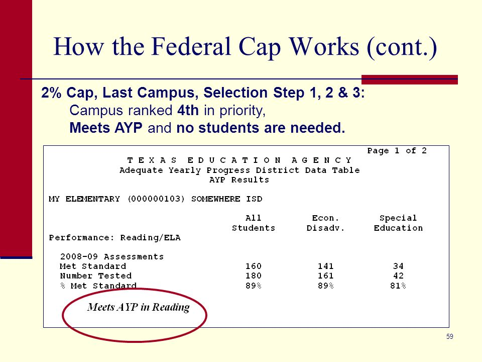 59 How the Federal Cap Works (cont.) 2% Cap, Last Campus, Selection Step 1, 2 & 3: Campus ranked 4th in priority, Meets AYP and no students are needed.