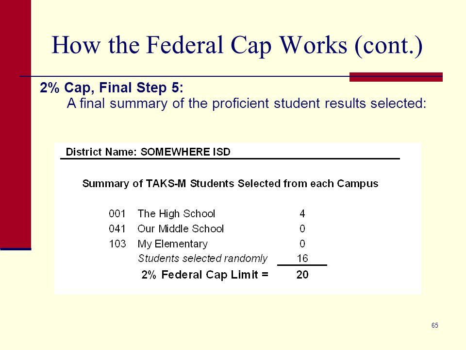 65 How the Federal Cap Works (cont.) 2% Cap, Final Step 5: A final summary of the proficient student results selected: