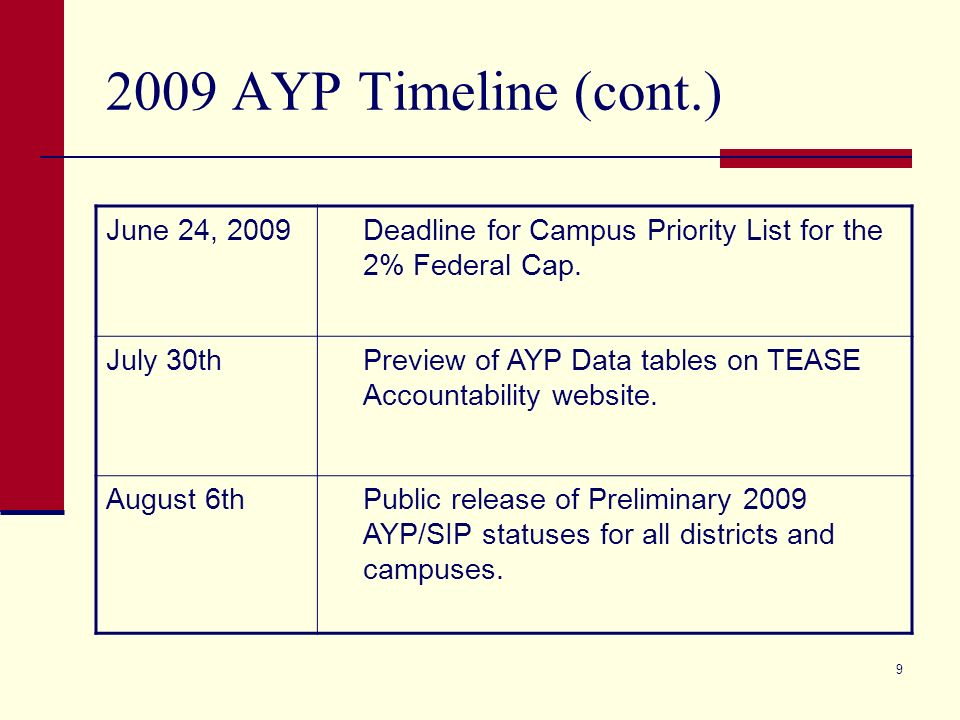 9 2009 AYP Timeline (cont.) June 24, 2009Deadline for Campus Priority List for the 2% Federal Cap.