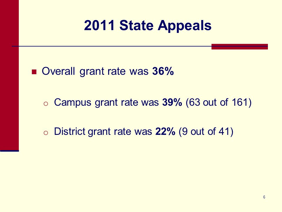 2011 State Appeals Overall grant rate was 36% o Campus grant rate was 39% (63 out of 161) o District grant rate was 22% (9 out of 41) 6