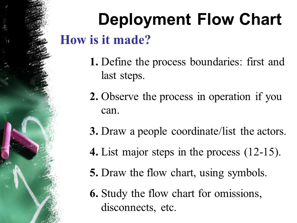 Deployment Flow Chart How is it made. 1. Define the process boundaries: first and last steps.