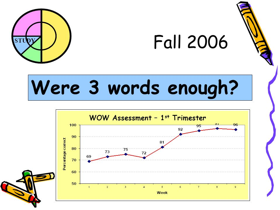 STUDY Fall 2006 Were 3 words enough WOW Assessment – 1 st Trimester