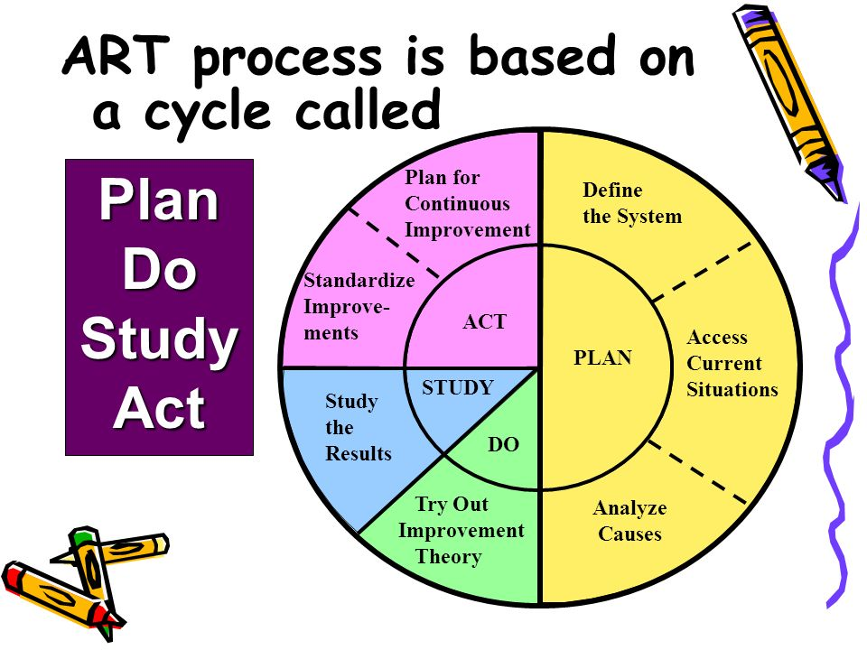 PLAN ACT STUDY DO Plan for Continuous Improvement Standardize Improve- ments Study the Results Try Out Improvement Theory PLAN Analyze Causes Define the System Access Current Situations ART process is based on a cycle called PlanDoStudyAct