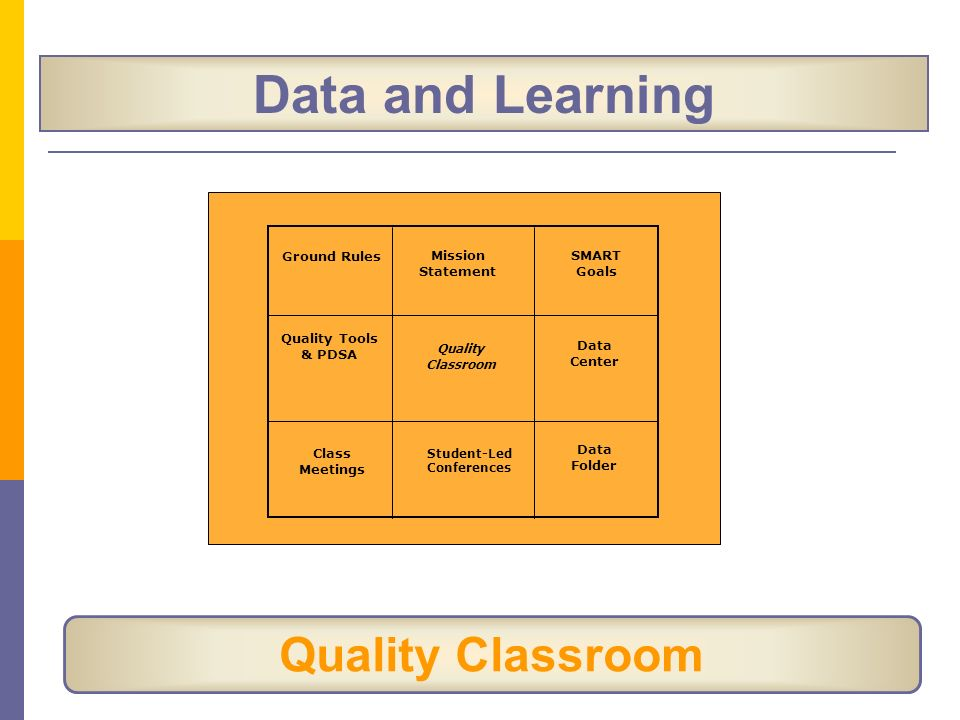 Data and Learning Quality Classroom Ground Rules Mission Statement SMART Goals Data Center Data Folder Student-Led Conferences Class Meetings Quality Tools & PDSA Quality Classroom