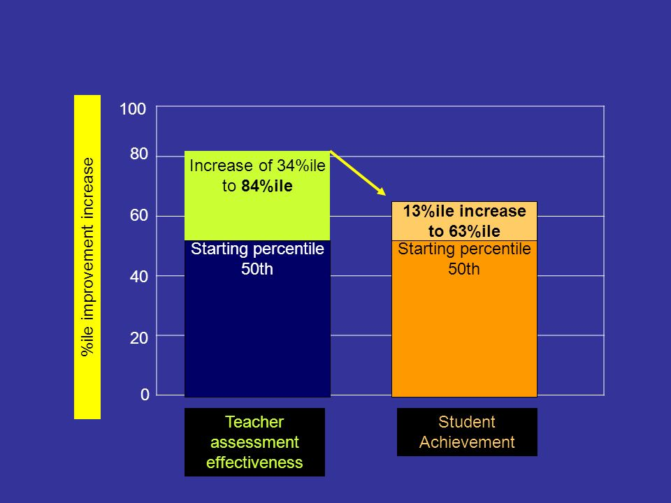 %ile improvement increase Starting percentile 50th Starting percentile 50th Teacher assessment effectiveness Student Achievement Increase of 34%ile to 84%ile 13%ile increase to 63%ile