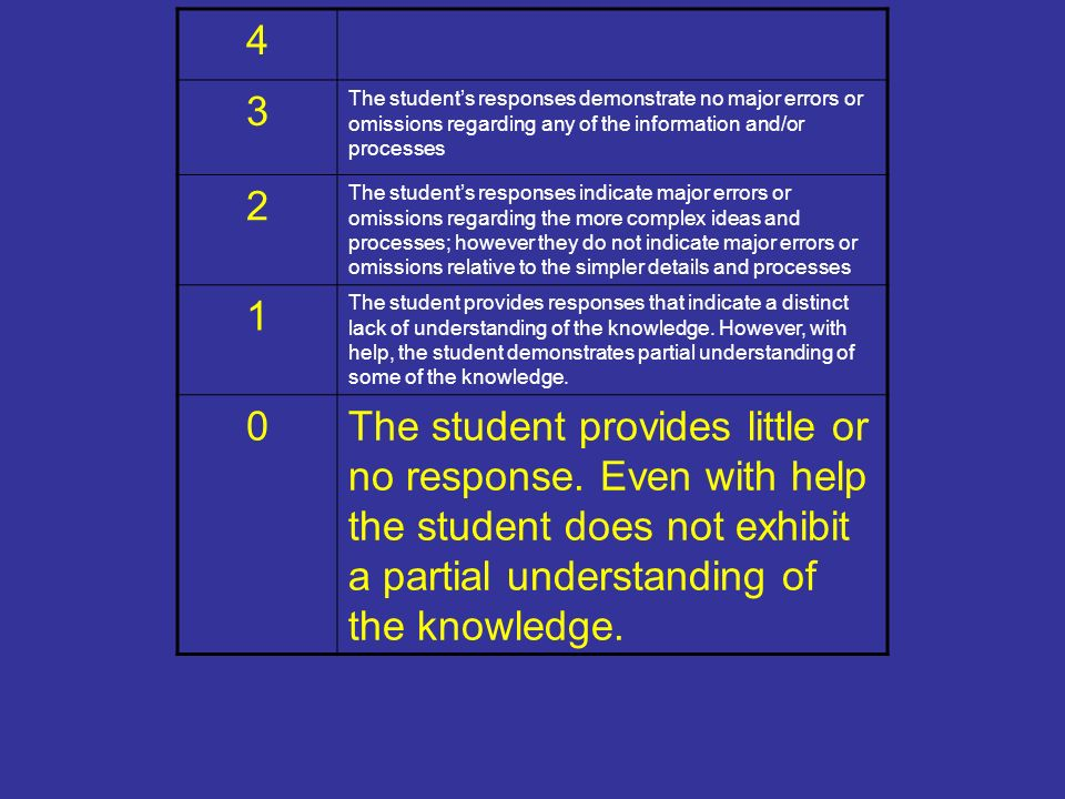 4 3 The students responses demonstrate no major errors or omissions regarding any of the information and/or processes 2 The students responses indicate major errors or omissions regarding the more complex ideas and processes; however they do not indicate major errors or omissions relative to the simpler details and processes 1 The student provides responses that indicate a distinct lack of understanding of the knowledge.