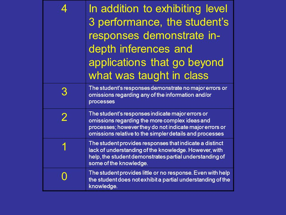 4In addition to exhibiting level 3 performance, the students responses demonstrate in- depth inferences and applications that go beyond what was taught in class 3 The students responses demonstrate no major errors or omissions regarding any of the information and/or processes 2 The students responses indicate major errors or omissions regarding the more complex ideas and processes; however they do not indicate major errors or omissions relative to the simpler details and processes 1 The student provides responses that indicate a distinct lack of understanding of the knowledge.
