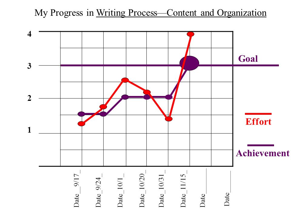 Date__9/17_Date_9/24_Date_10/1_Date_10/20_ Date_10/31_ Date_11/15_Date_______ Date______ My Progress in Writing ProcessContent and Organization Goal Achievement Effort