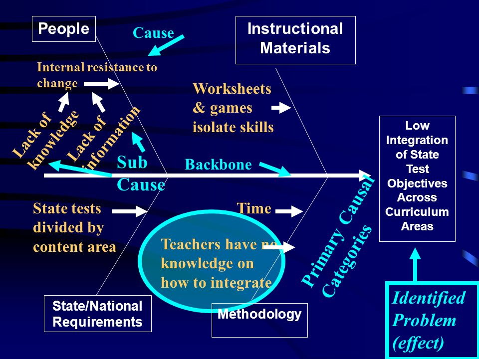 PeopleInstructional Materials State/National Requirements Methodology Low Integration of State Test Objectives Across Curriculum Areas Internal resistance to change Lack of knowledge Lack of information Teachers have no knowledge on how to integrate Time Worksheets & games isolate skills State tests divided by content area Identified Problem (effect) Backbone Primary Causal Categories Cause Sub Cause