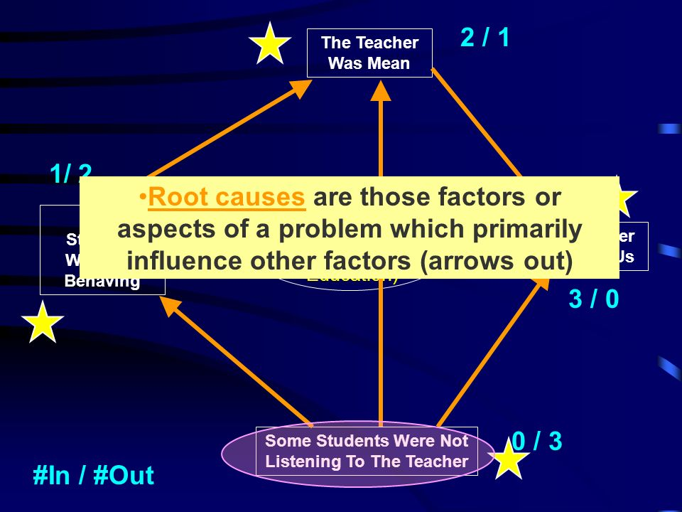 Problems in Physical Education) The Teacher Was Mean Some Students Were Not Listening To The Teacher The Teacher Yelled At Us Some Students Were Not Behaving #In / #Out 2 / 1 3 / 0 0 / 3 1/ 2 Root causes are those factors or aspects of a problem which primarily influence other factors (arrows out)
