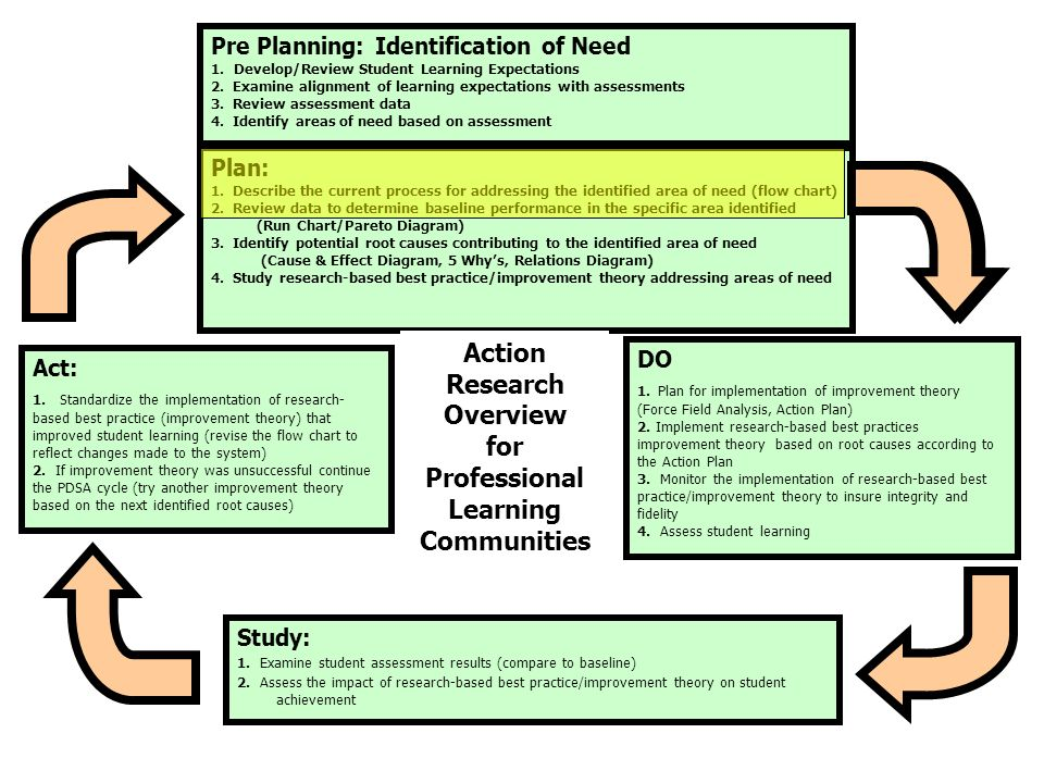 Pre Planning: Identification of Need 1. Develop/Review Student Learning Expectations 2.