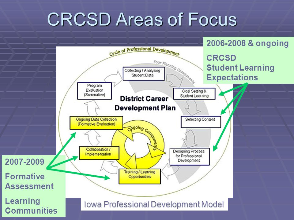 CRCSD Areas of Focus 2006-2008 & ongoing CRCSD Student Learning Expectations Iowa Professional Development Model 2007-2009 Formative Assessment Learning Communities