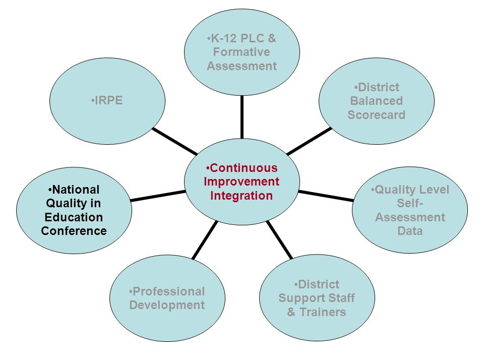 Continuous Improvement Integration K-12 PLC & Formative Assessment District Balanced Scorecard Quality Level Self- Assessment Data District Support Staff & Trainers Professional Development National Quality in Education Conference IRPE
