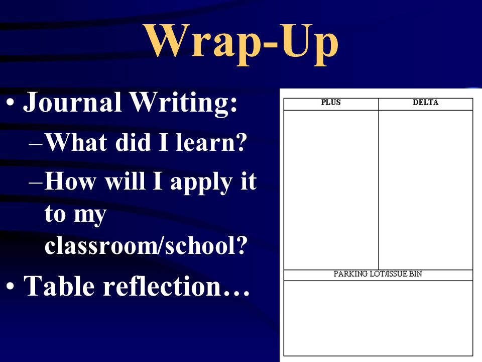 Wrap-Up Journal Writing: –What did I learn. –How will I apply it to my classroom/school.