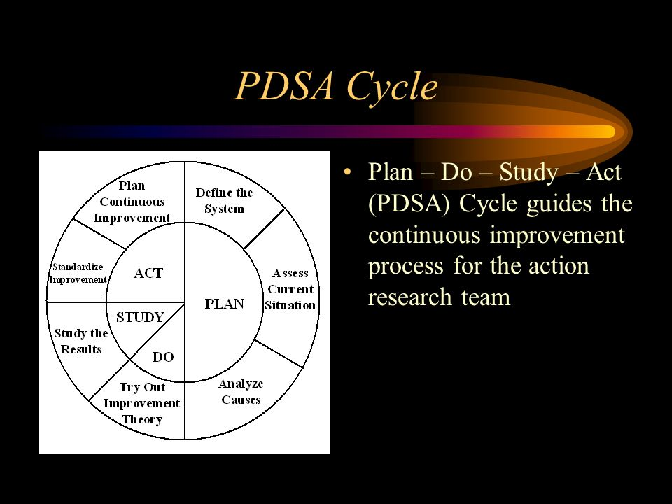 PDSA Cycle Plan – Do – Study – Act (PDSA) Cycle guides the continuous improvement process for the action research team