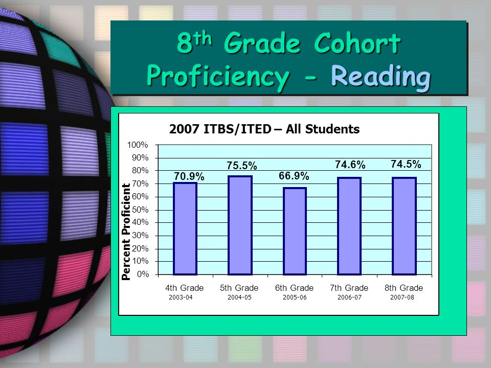 8 th Grade Cohort Proficiency - Reading ITED Math Total 2002-062007 ITBS/ITED – All Students Percent Proficient 2003-04 2004-05 2005-06 2006-07 2007-08 74.5% 74.6% 66.9% 75.5% 70.9% 0% 10% 20% 30% 40% 50% 60% 70% 80% 90% 100% 4th Grade5th Grade6th Grade7th Grade8th Grade