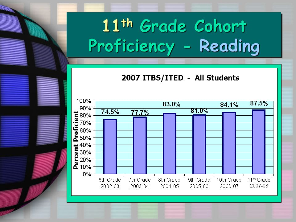 11 th Grade Cohort Proficiency - Reading ITED Math Total 2002-062007 ITBS/ITED - All Students Percent Proficient 11 th Grade 2007-08