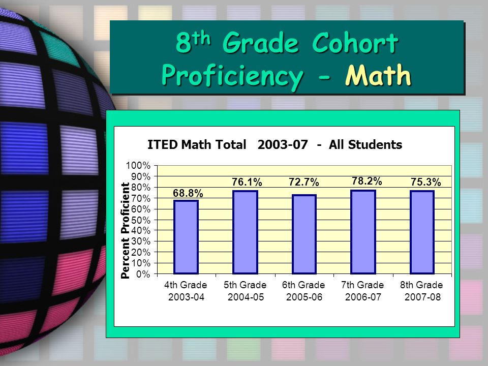 8 th Grade Cohort Proficiency - Math Percent Proficient 75.3% 78.2% 72.7%76.1% 68.8% 0% 10% 20% 30% 40% 50% 60% 70% 80% 90% 100% 4th Grade 2003-04 5th Grade 2004-05 6th Grade 2005-06 7th Grade 2006-07 8th Grade 2007-08 ITED Math Total 2003-07 - All Students