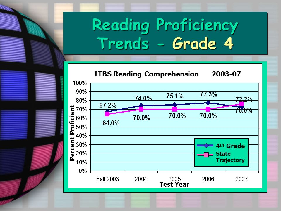 Reading Proficiency Trends - Grade 4 ITBS Reading Comprehension 2003-07 4 th Grade State Trajectory Percent Proficient Test Year