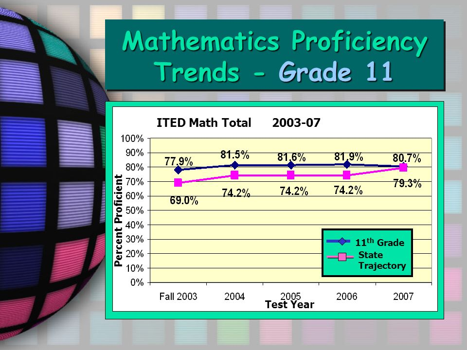 Mathematics Proficiency Trends - Grade 11 ITED Math Total 2003-07 11 th Grade State Trajectory Percent Proficient Test Year