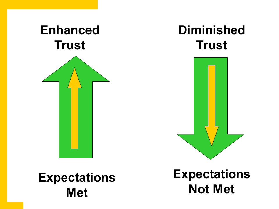 Enhanced Trust Diminished Trust Expectations Met Expectations Not Met