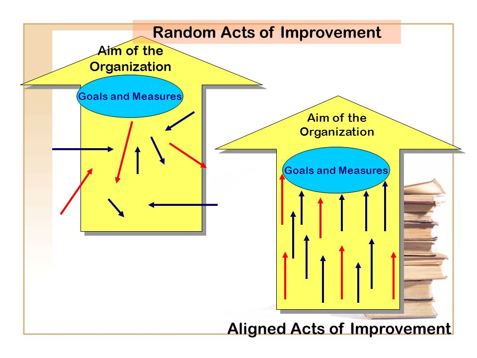 Random Acts of Improvement Aim of the Organization Goals and Measures Aim of the Organization Aligned Acts of Improvement Goals and Measures