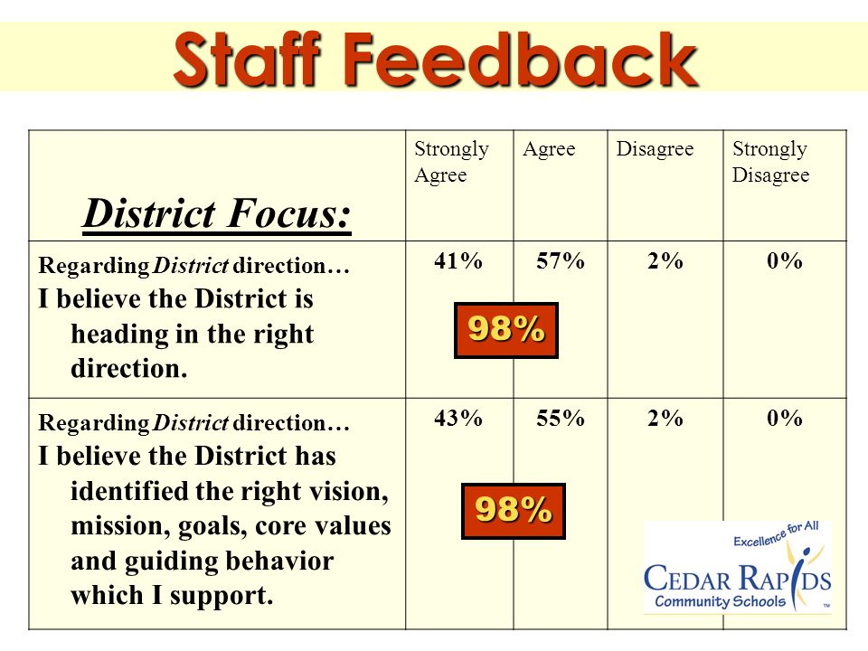 Staff Feedback District Focus: Strongly Agree DisagreeStrongly Disagree Regarding District direction… I believe the District is heading in the right direction.