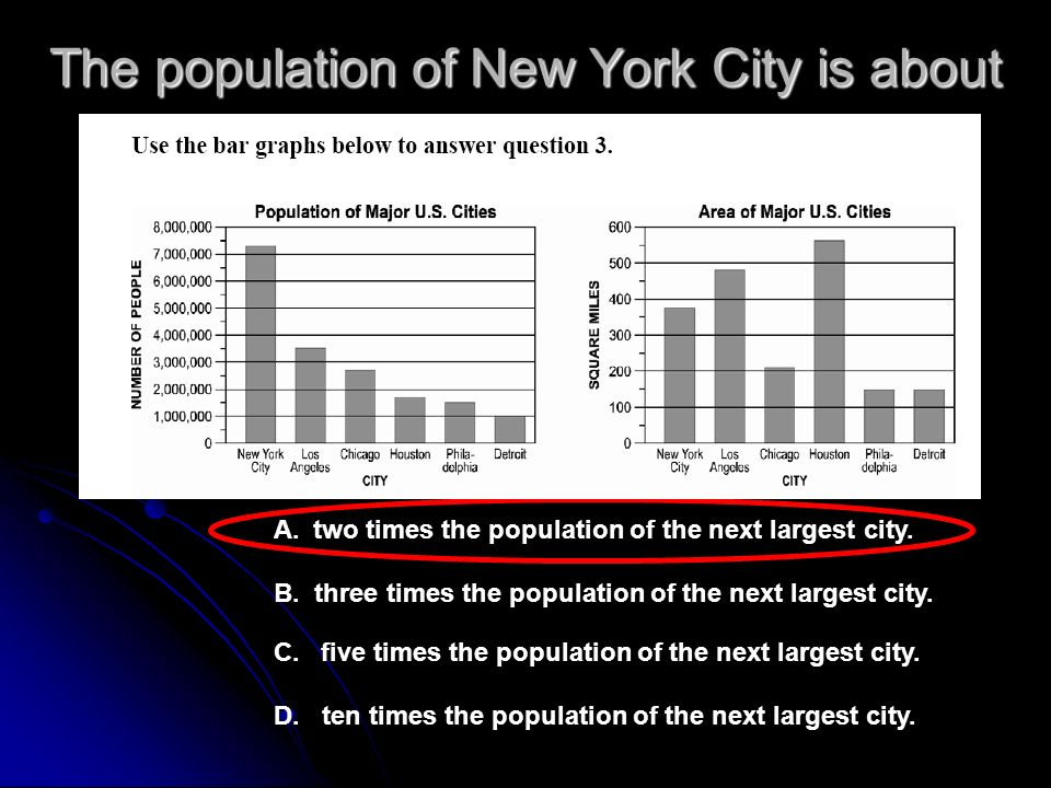 The population of New York City is about A.two times the population of the next largest city.
