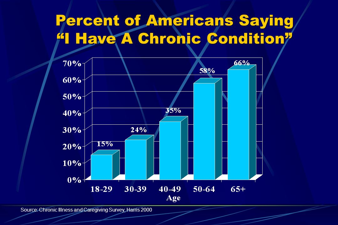 Percent of Americans Saying I Have A Chronic Condition Percent of Americans Saying I Have A Chronic Condition Source: Chronic Illness and Caregiving Survey, Harris 2000