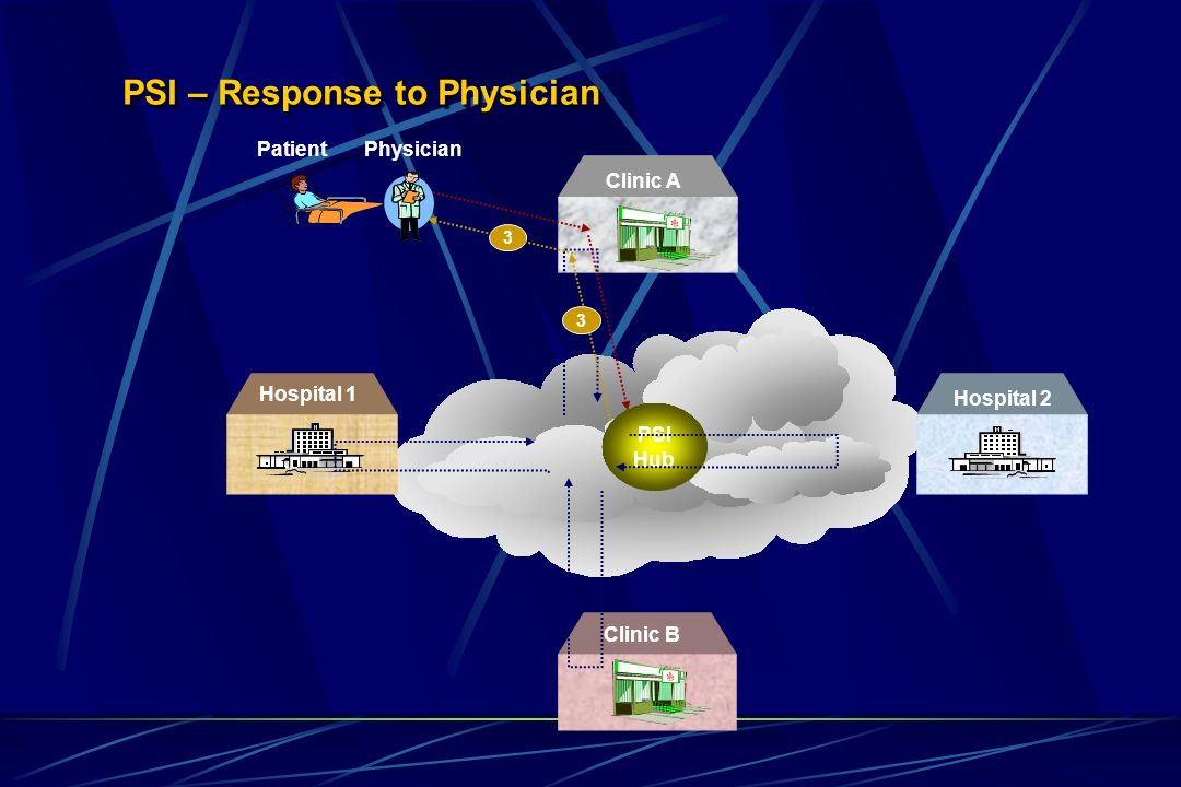 PSI – Response to Physician Hospital 2 Hospital 1 Clinic B Clinic A PSI Hub 3 3 Physician Patient
