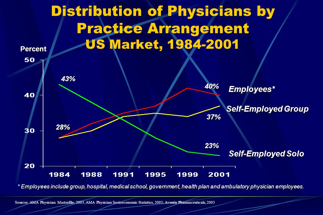 Distribution of Physicians by Practice Arrangement US Market, Employees* Self-Employed Group Self-Employed Solo Percent * Employees include group, hospital, medical school, government, health plan and ambulatory physician employees.