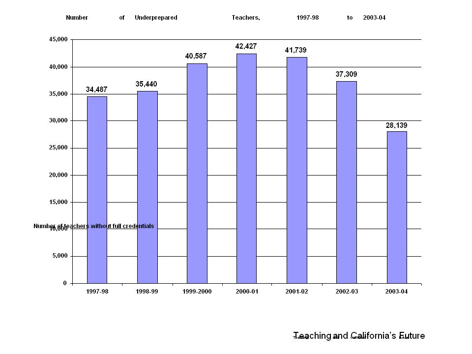 Teaching and Californias Future Number of Underprepared Teachers, 1997-98 to 2003-04