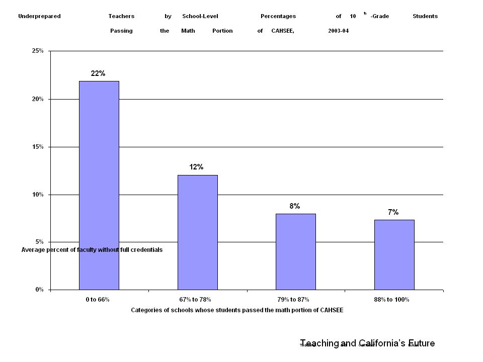 Teaching and Californias Future Underprepared Teachers by School-Level Percentages of 10 th -Grade Students Passing the Math Portion of CAHSEE, 2003-04