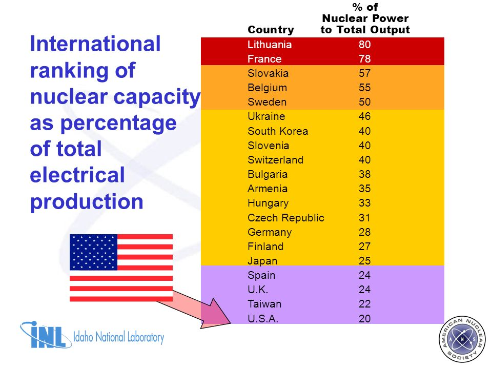 % of Nuclear Power Countryto Total Output Lithuania80 France78 Slovakia57 Belgium55 Sweden50 Ukraine46 South Korea40 Slovenia40 Switzerland40 Bulgaria38 Armenia35 Hungary33 Czech Republic31 Germany28 Finland27 Japan25 Spain24 U.K.24 Taiwan22 U.S.A.20 International ranking of nuclear capacity as percentage of total electrical production
