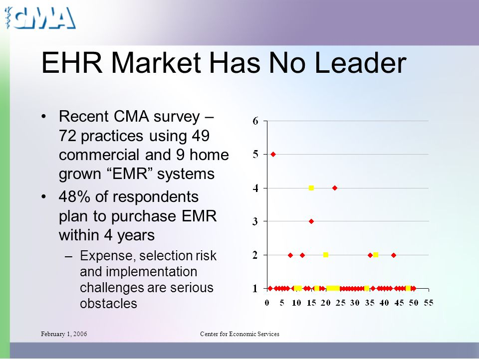 February 1, 2006Center for Economic Services EHR Market Has No Leader Recent CMA survey – 72 practices using 49 commercial and 9 home grown EMR systems 48% of respondents plan to purchase EMR within 4 years –Expense, selection risk and implementation challenges are serious obstacles
