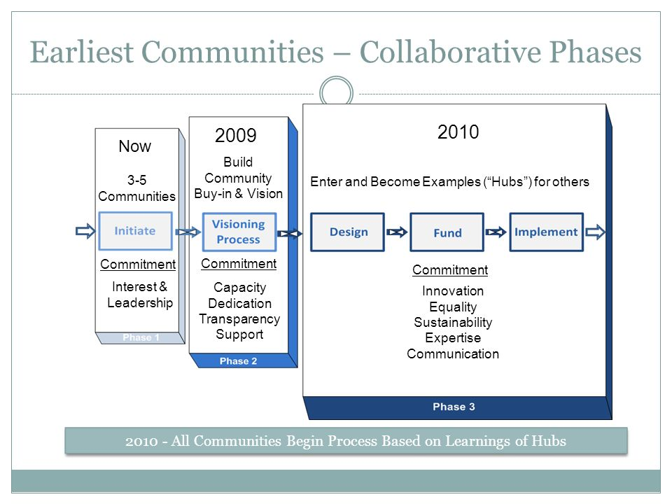 Earliest Communities – Collaborative Phases Now Communities Build Community Buy-in & Vision Enter and Become Examples (Hubs) for others All Communities Begin Process Based on Learnings of Hubs Interest & Leadership Capacity Dedication Transparency Support Innovation Equality Sustainability Expertise Communication Commitment