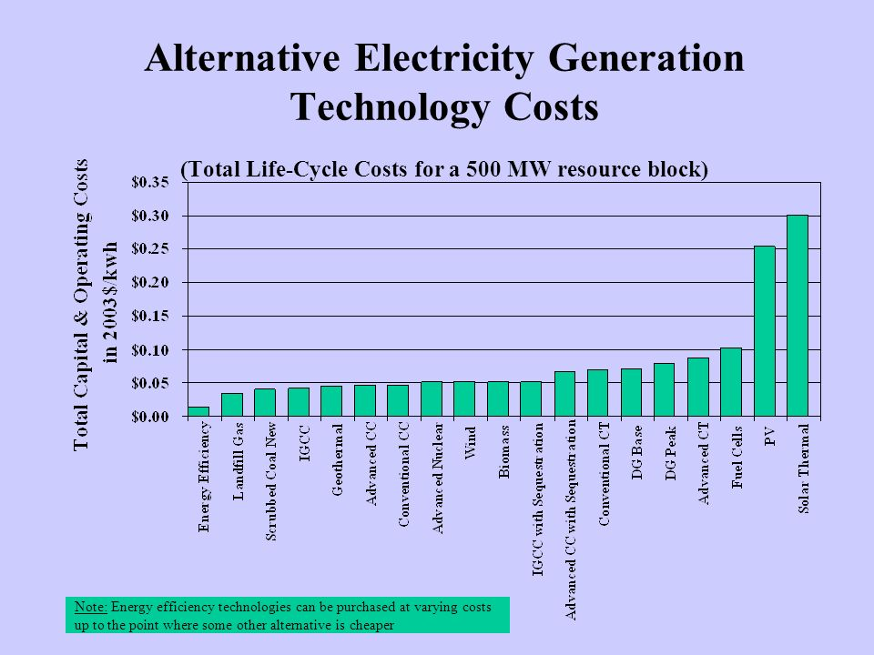 Alternative Electricity Generation Technology Costs (Total Life-Cycle Costs for a 500 MW resource block) Note: Energy efficiency technologies can be purchased at varying costs up to the point where some other alternative is cheaper